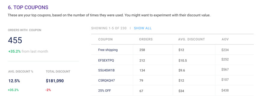 eCommerce-coupon-analytics