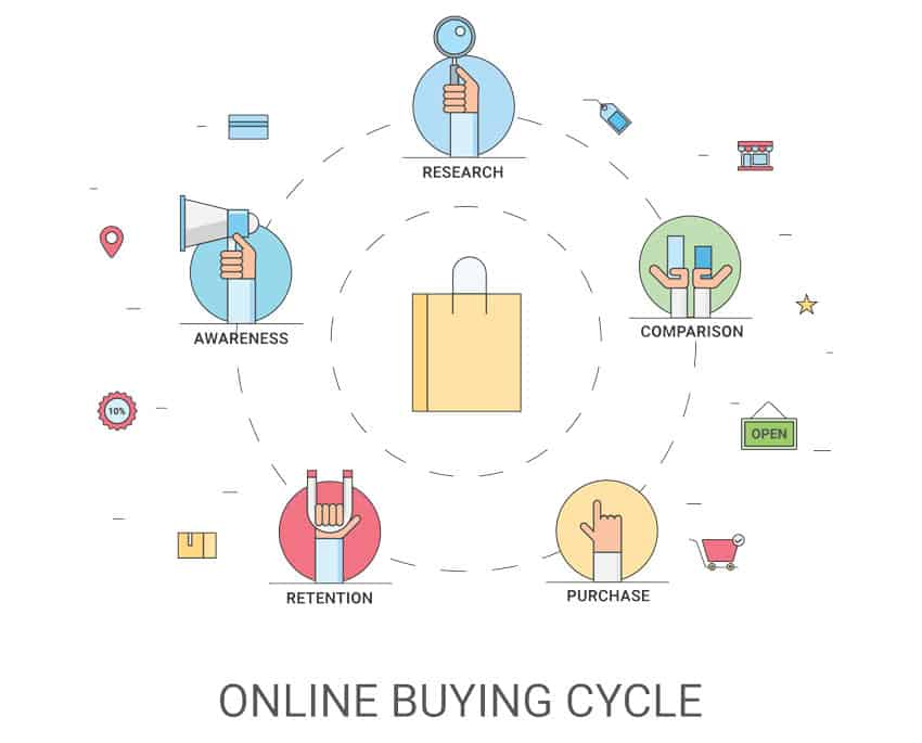 eCommerce-customer-journey
