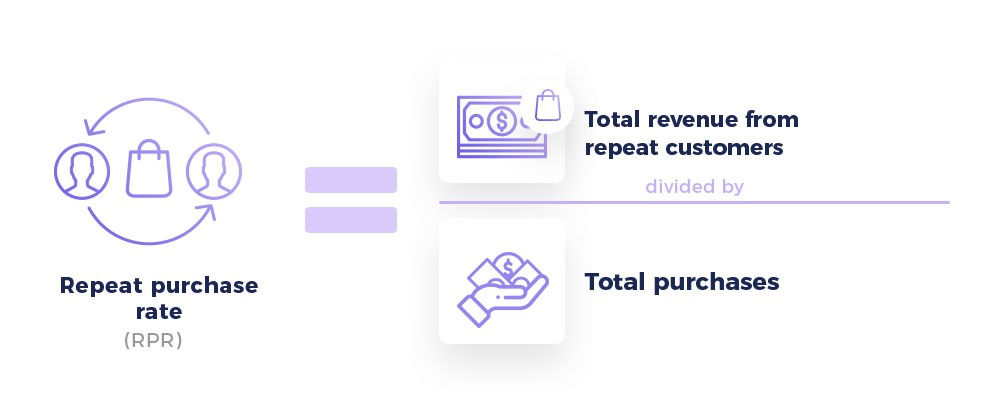 how to calculate repeat purchase rate