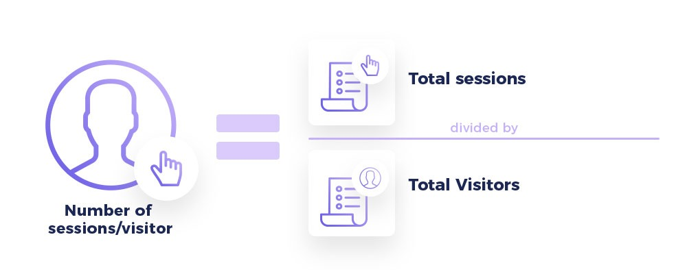 Number of sessions/visitors