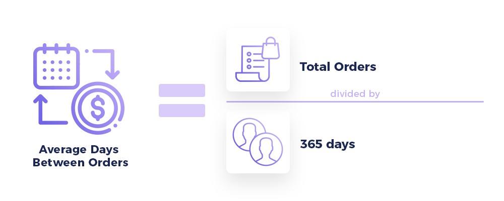 Average Days Between Orders