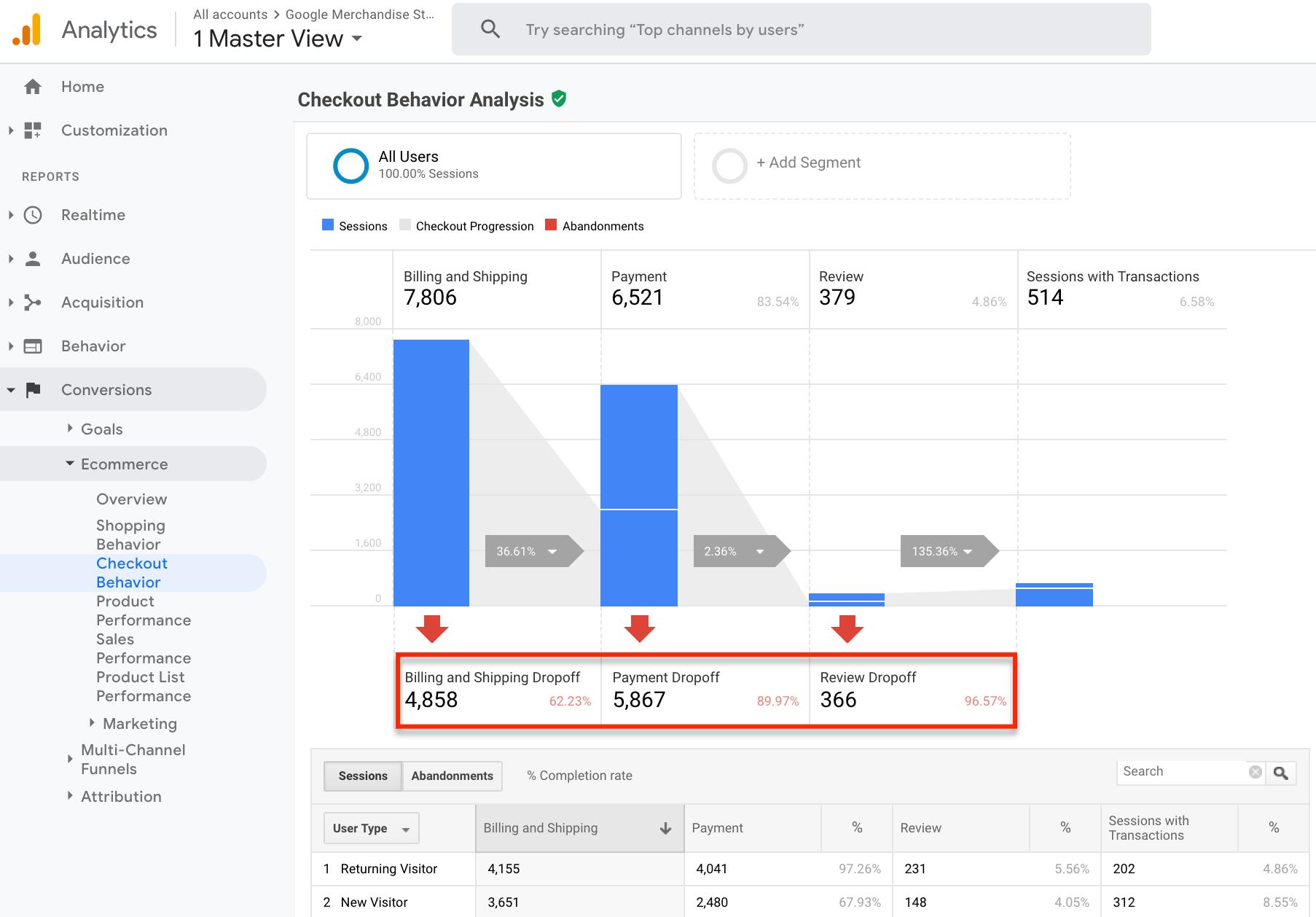 checkout google analytics