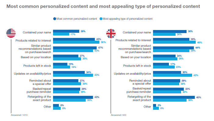 email personalization type stats