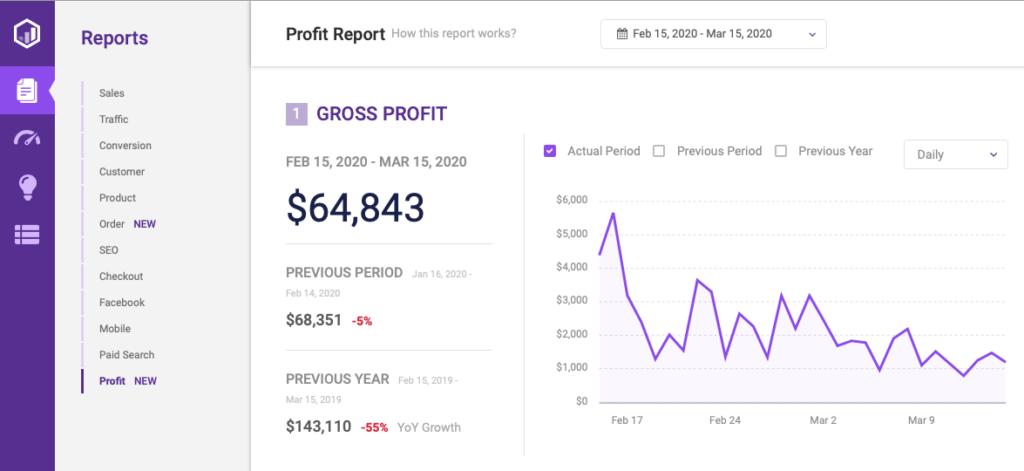 conversific profit report