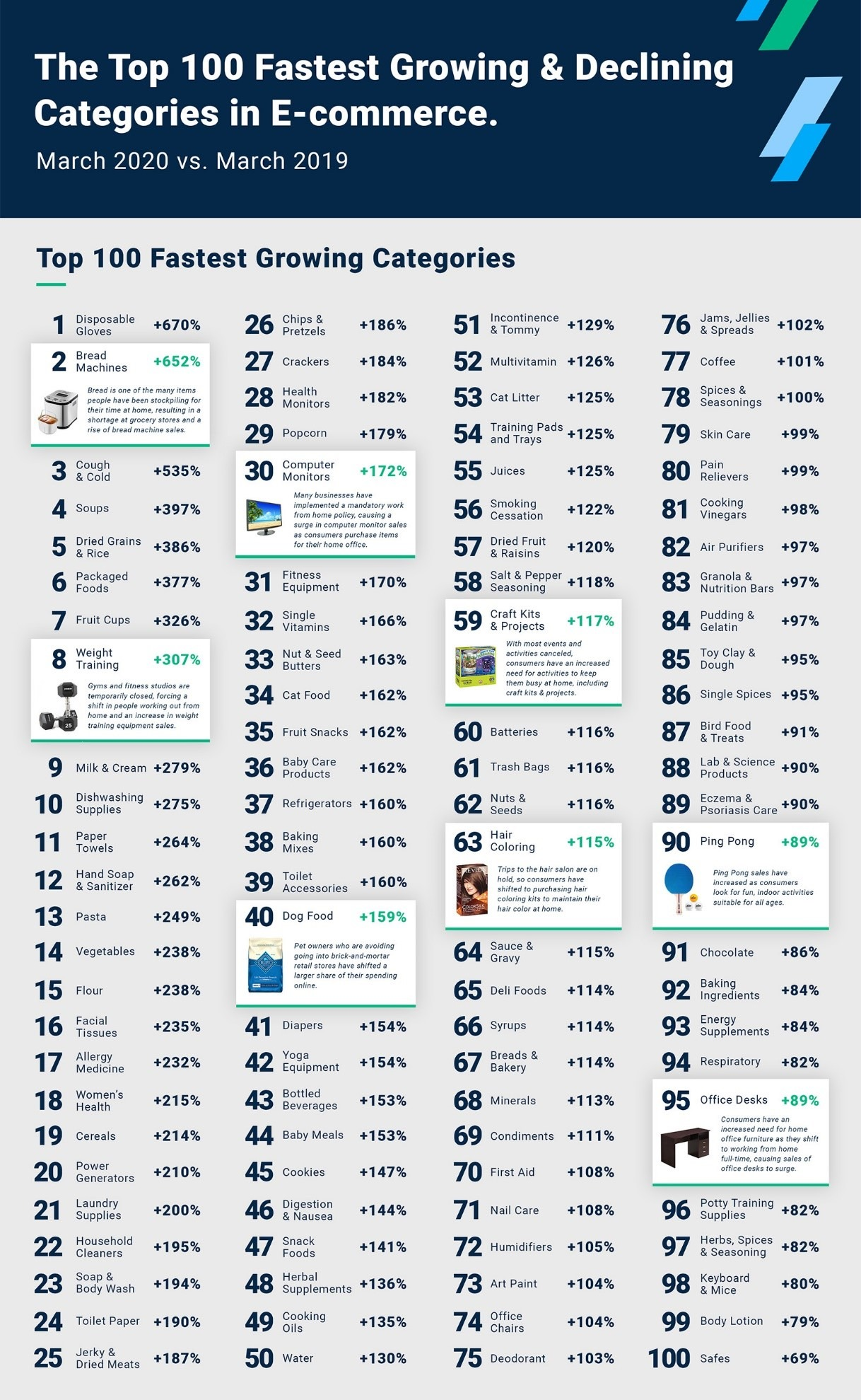Top 100 Fastest Growing Categories in eCommerce