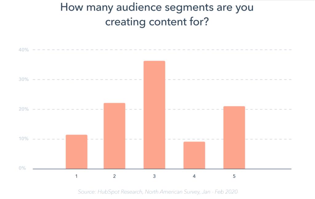 audience segments