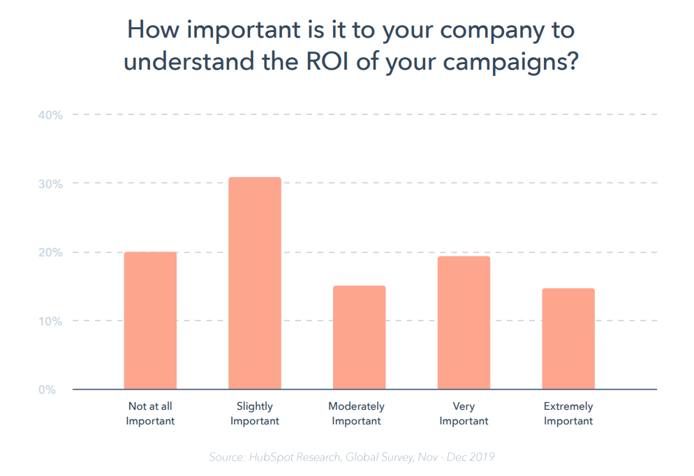 measuring ROI of campaigns