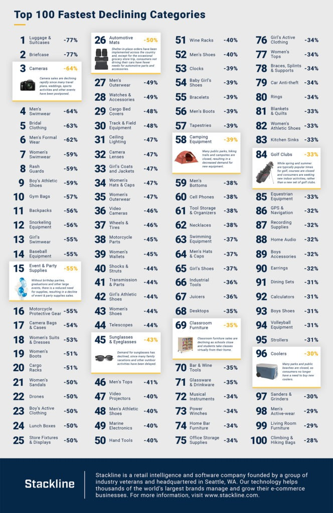 top100-fastest-declining-product-categories