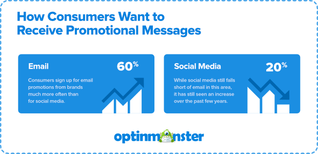 promotional messages preference