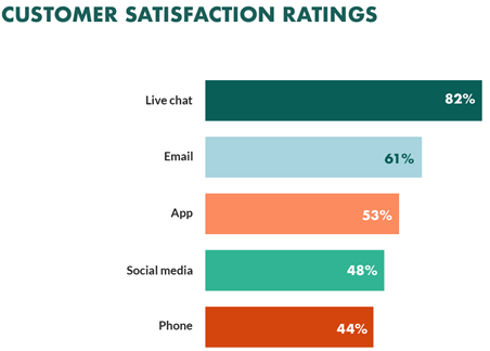 customer statisfaction ratings