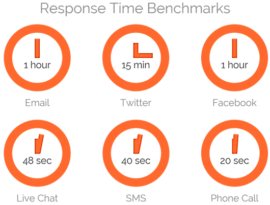 response time channels