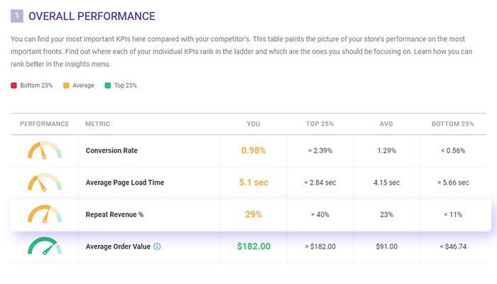 returning customer benchmark